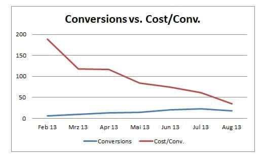 Case Study (GartenmöbelShop) Entwicklung Kosten p Conversion