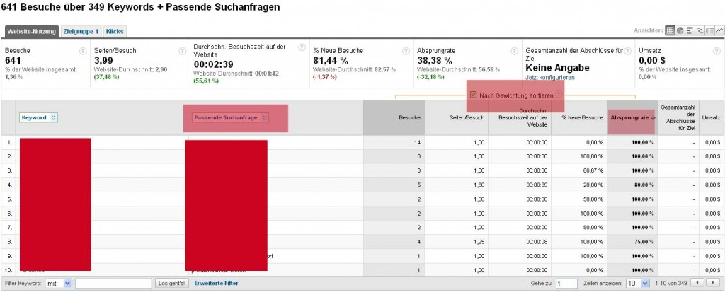 AdWords optimieren nach Bounce Rate