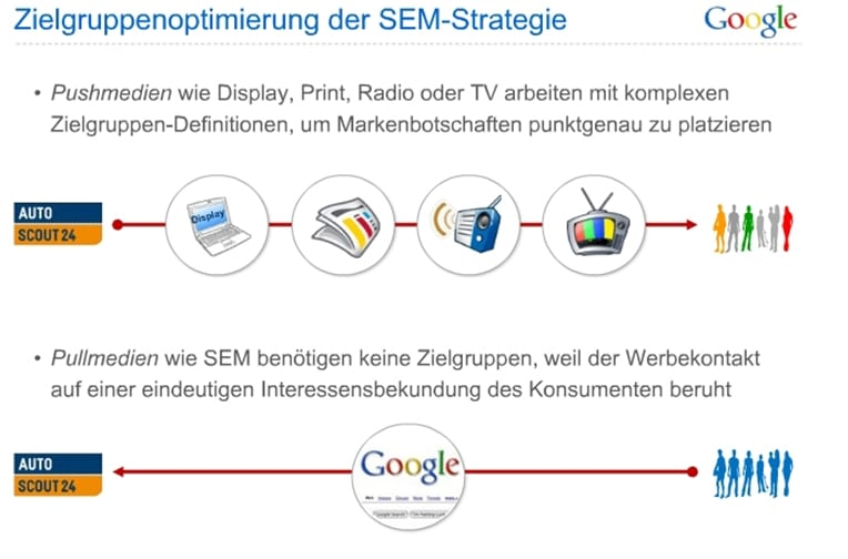Vorteile_Suchmaschinenmarketing