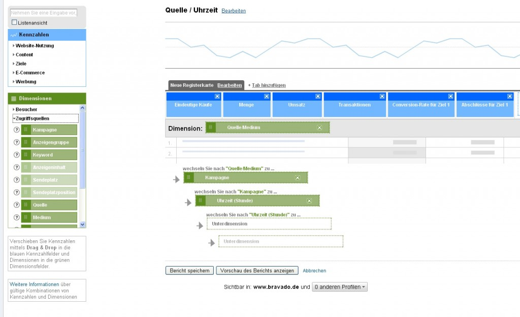 adwords optimierung analytics