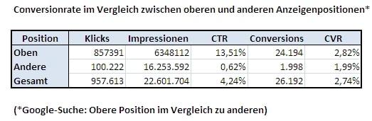 Conversionrate obere vs. andere Positionen