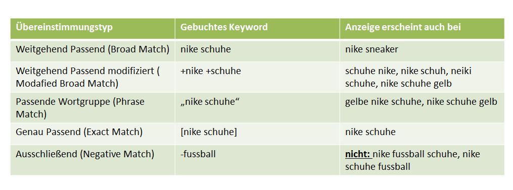Match types