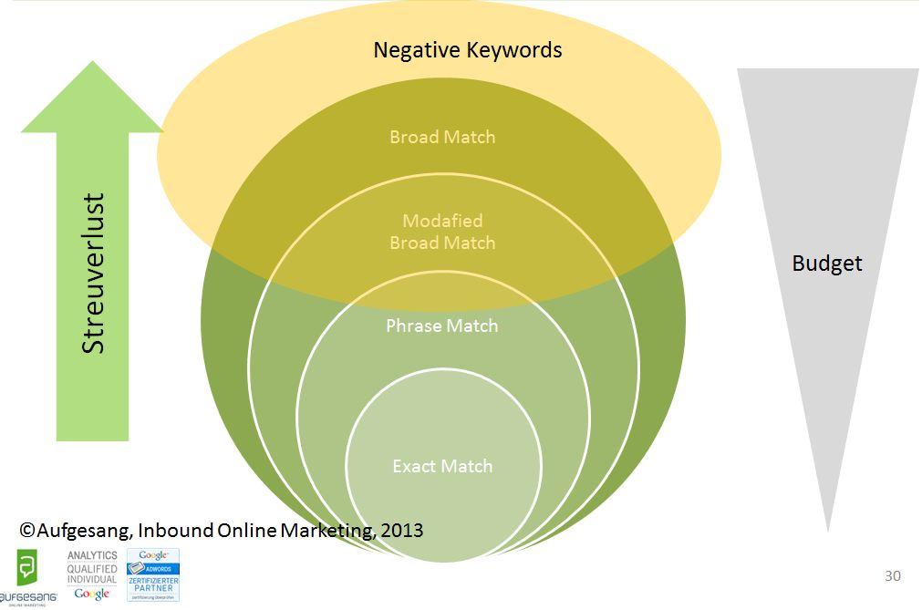 AdWords Optimierung Einsatz negativer Keywords