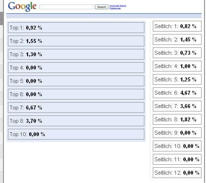 Google Analytics Top 8 AdWords Anzeigeplätze