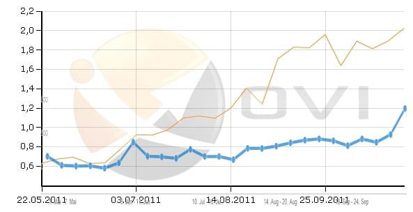 Vergleich OVI organischer Traffic Online Shop 9