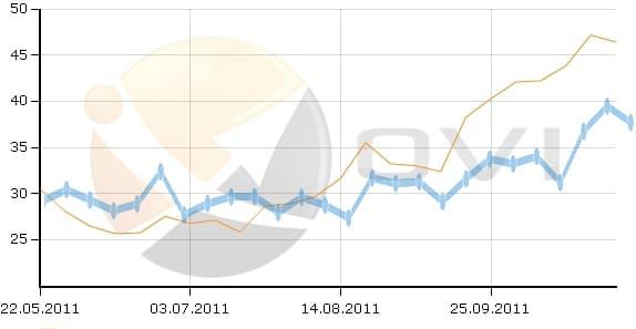 Vergleich OVI organischer Traffic Dienstleistung 1