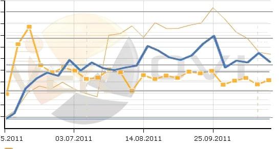 Vergleich OVI, statische Performance, Sichtbarkeits Index