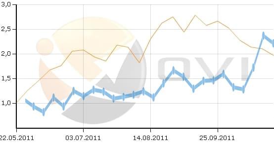 Vergleich OVI organischer Traffic Online Shop 8