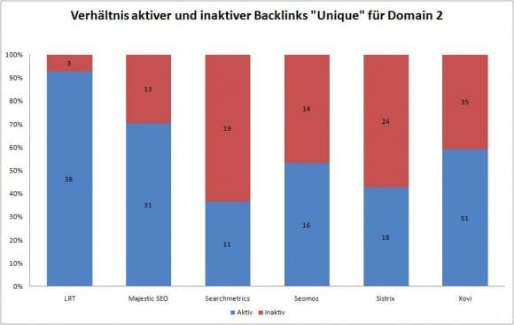 Datenqualität Backlink Tools 2a