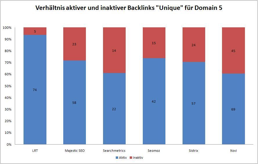 Datenqualität Backlink Tools 5a