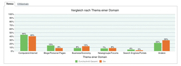 Beispiel CLA Report der Cemper Link Research Tools