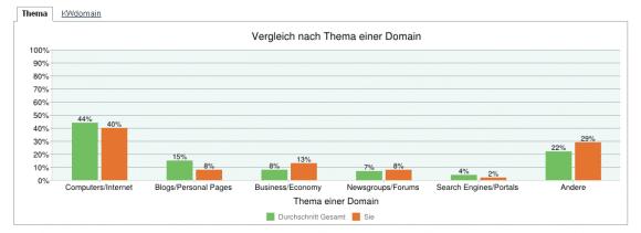 Beispiel CLA Report der Cemper Link Research Tools