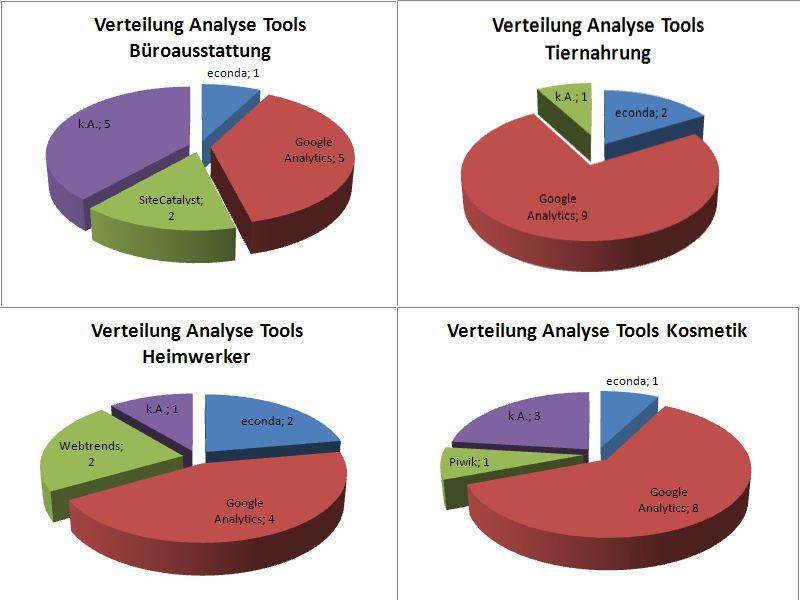Web Analyse Tools Shops 3