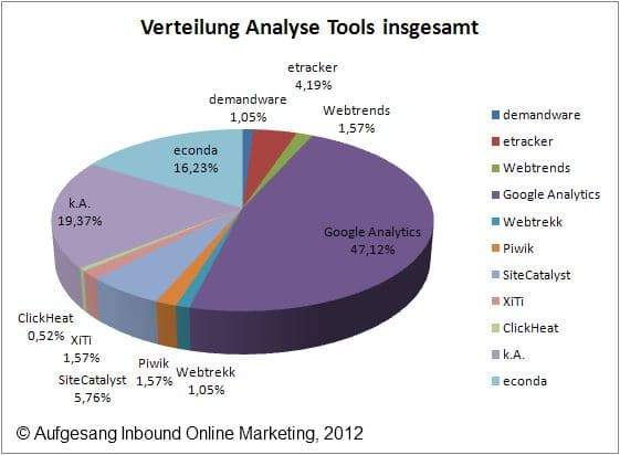 Web Analyse Tools Shops gesamt