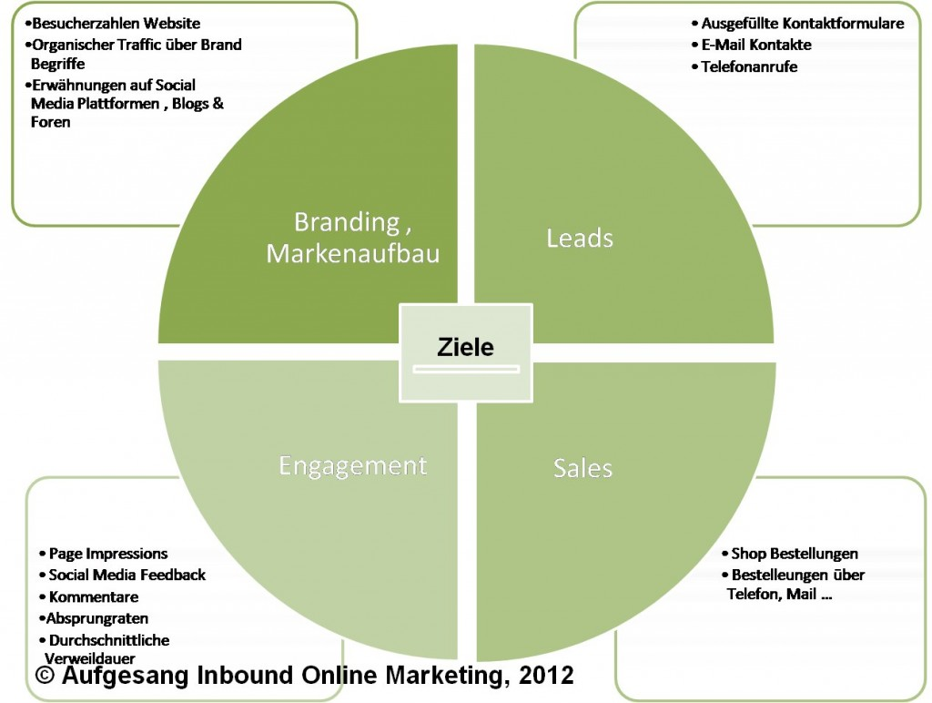 Online Marketing Strategie Ziele