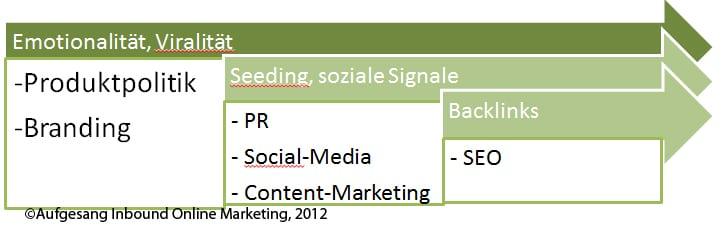 Wirkungszusammenhang zwischen Viralität, SEO & Social Media bei Produkten