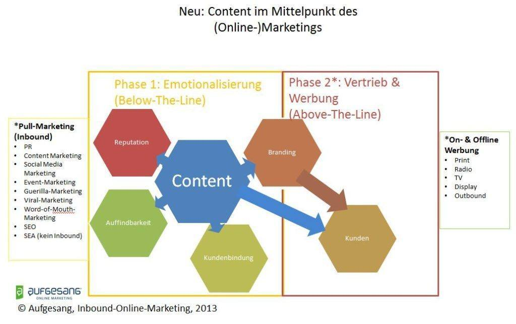 Content-Marketing-Grafik