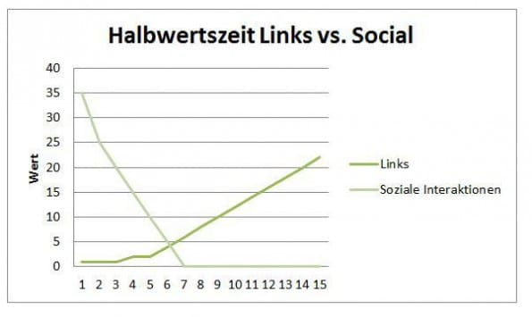 Halbwertzeit-von-Links-Content-Marketing