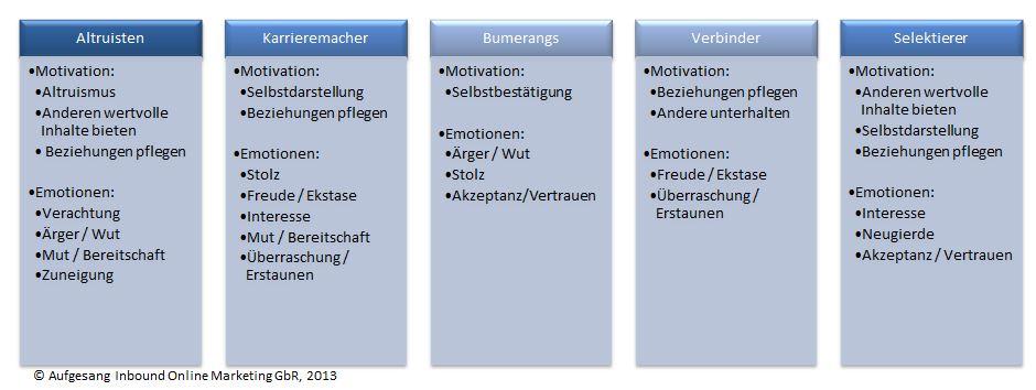 Zielgruppen_Emotionen