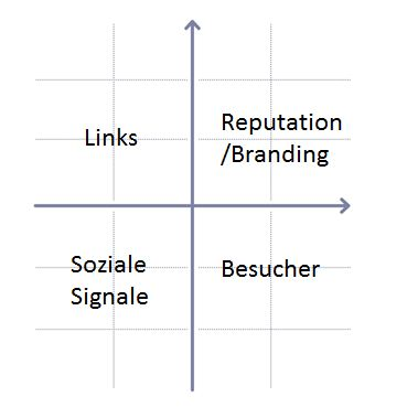 Content-Marketing Zielkreuz