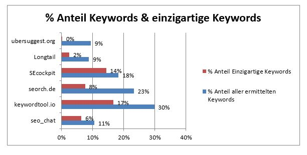 anteil-einzigartige-keywords