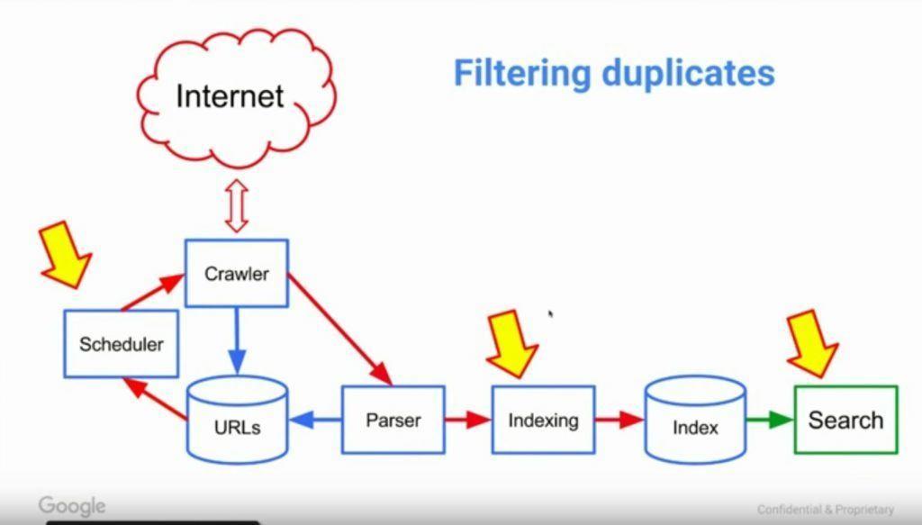 duplicate-content-google