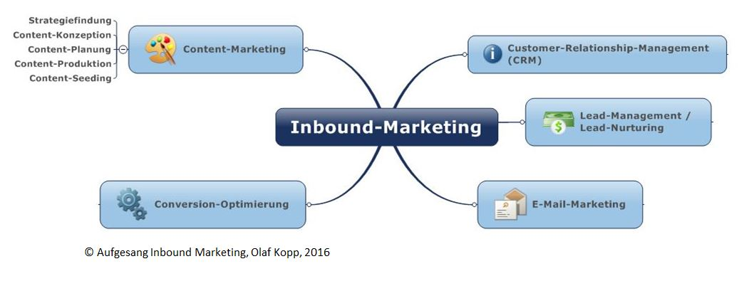 Inbound-Marketing-Uebersicht