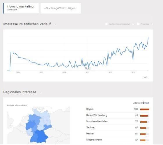 inbound-marketing_deutschland