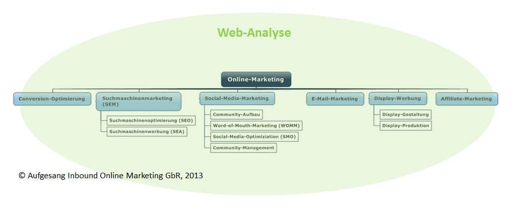 online-marketing-komponenten