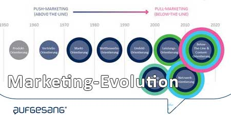 Marketing-Evolution_Bildvor