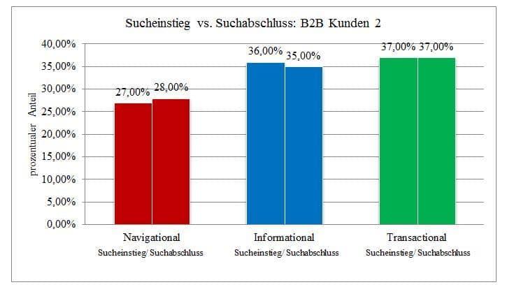 Sucheinstieg vs Suchabschluss B2B 2