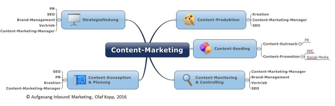Content-Marketing-Aufgaben_Zustaendigkeiten
