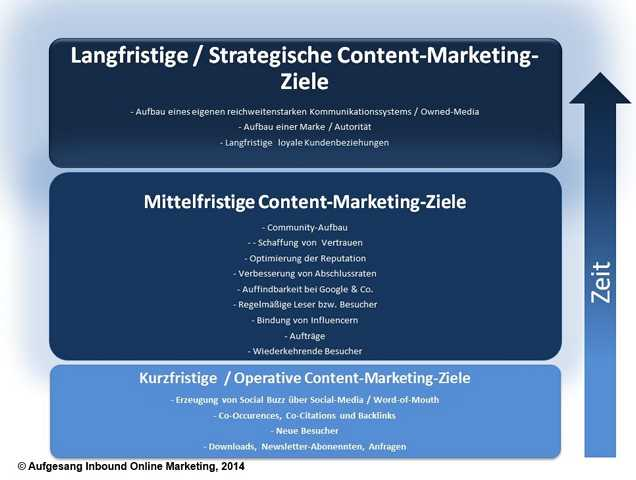 Content-Marketing-Ziele-nach-Zeit
