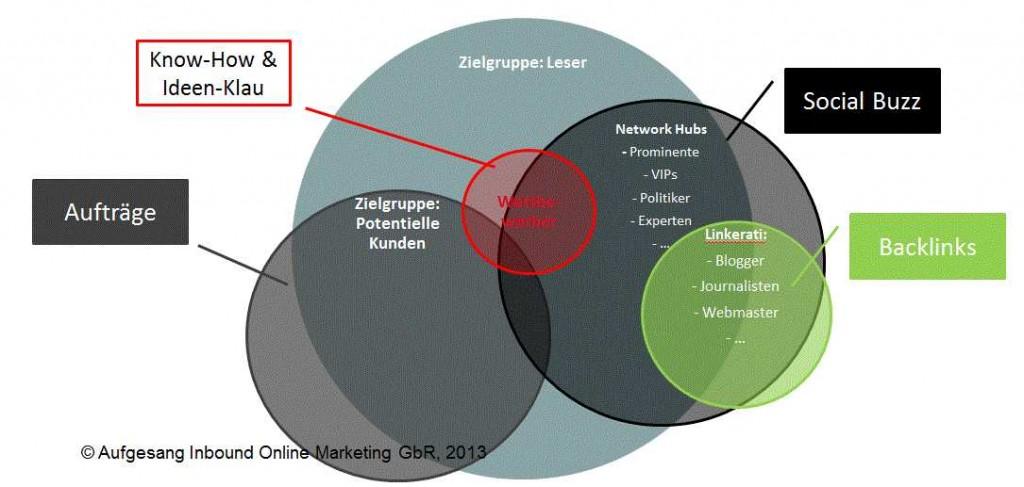Content-Marketing-Zielgruppen