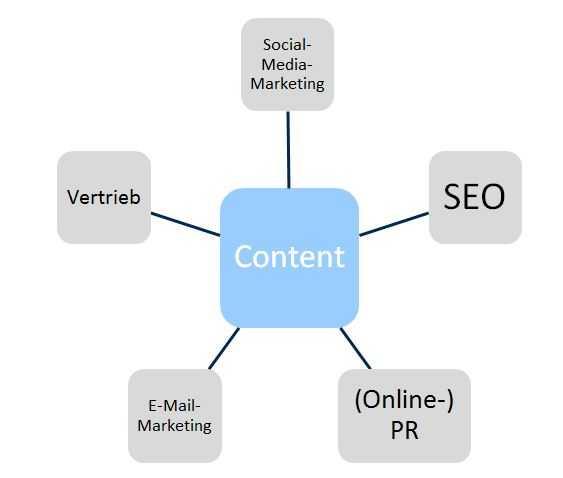 Content-Mittelpunkt