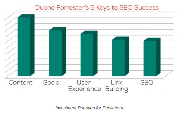 """5 Keys to Improving Search Rankings"" von Duane Forrester"