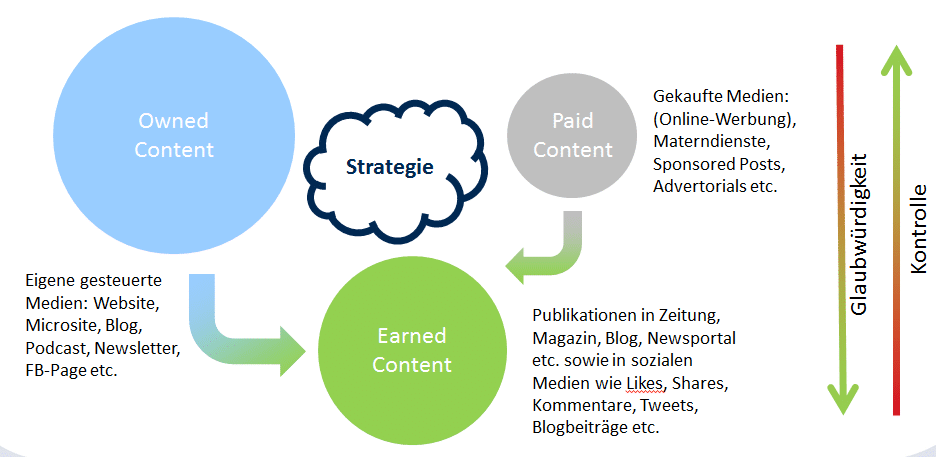 Content-Marketing-Felder