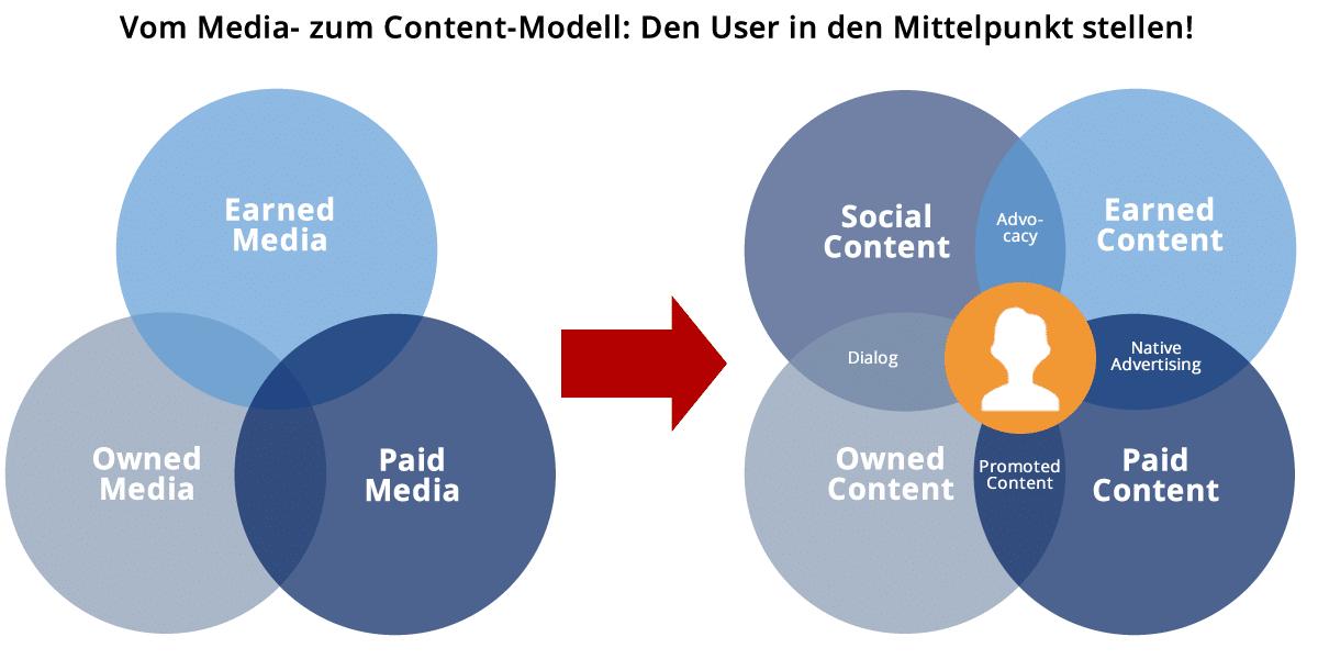 Quelle: http://www.talkabout.de/infografik-die-acht-hebel-der-content-kontrolle/