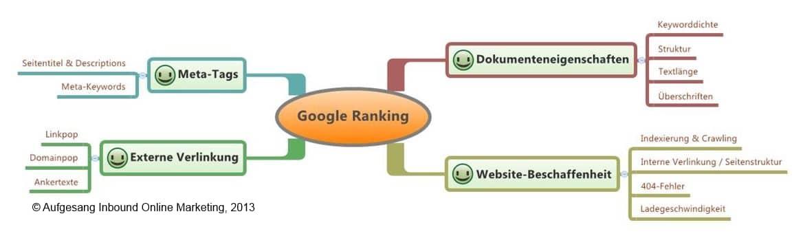 Direkter Einflussbereich  der Suchmaschinenoptimierung früher