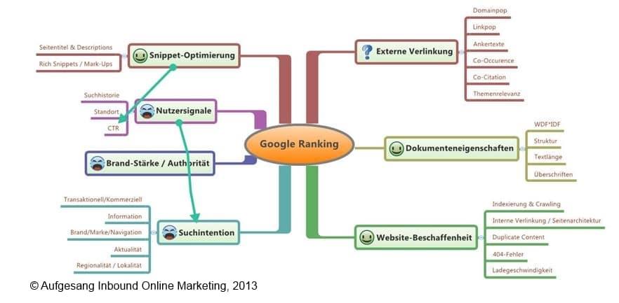 Direkter Einflussbereich  der Suchmaschinenoptimierung bis heute.