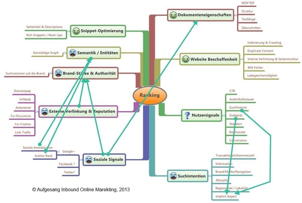Direkter Einflussbereich  der Suchmaschinenoptimierung Zukunft