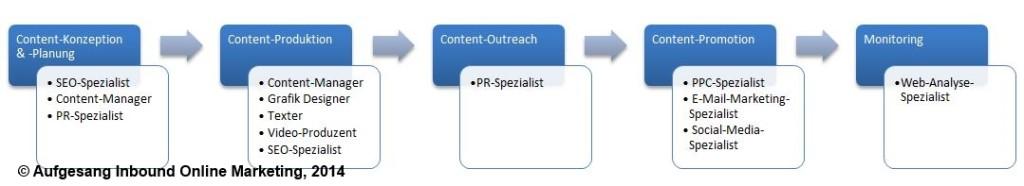 Übersicht: Content-Marketing-Zuständigkeiten
