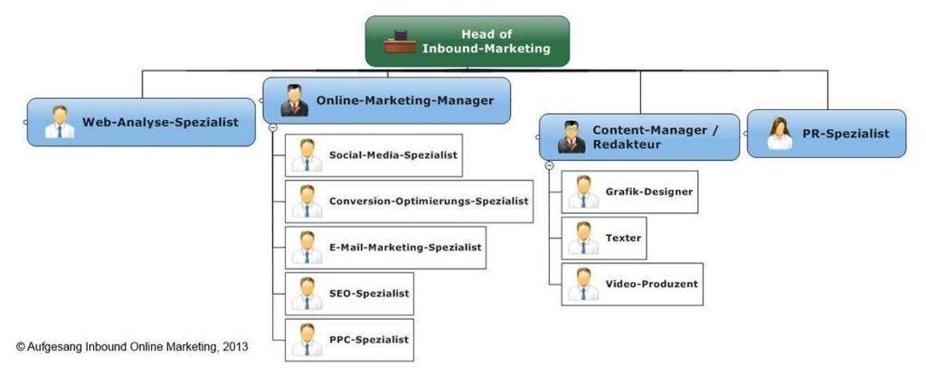 Übersicht: Das ideale Inbound-Marketing-Team