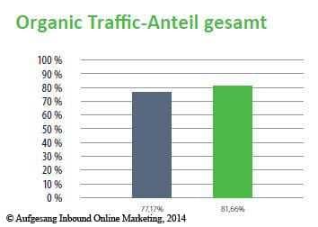 organic_traffic_anteil_gesamt_2013-2014
