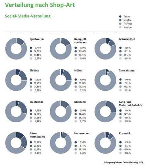 social_media_verteilung_2014
