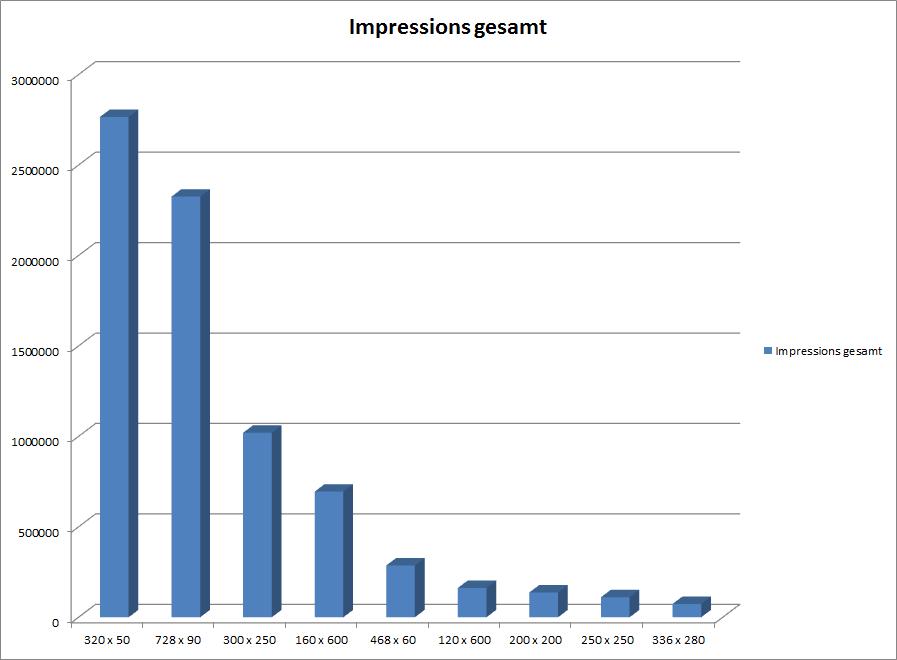 Auswertung Impressions GDN-Formate