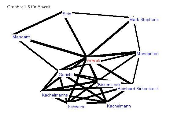 Graph Wortschatz Uni Leipzig
