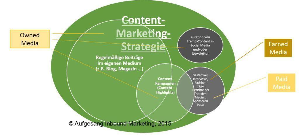 Elemente einer Content-Marketing-Strategie