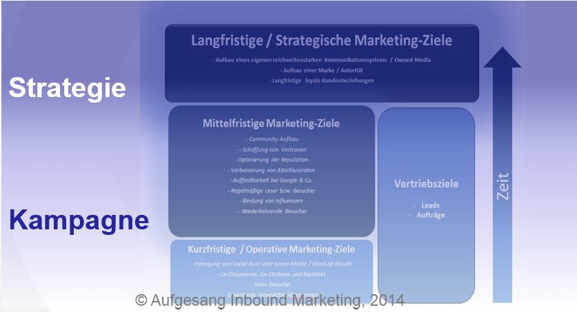 Content-Marketing-Ziele-Strategie_Kampagne