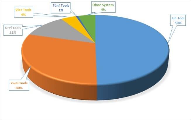 Anzahl eingesetzter Tools pro Website